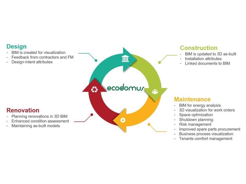 ecodomus-enterprise-loop