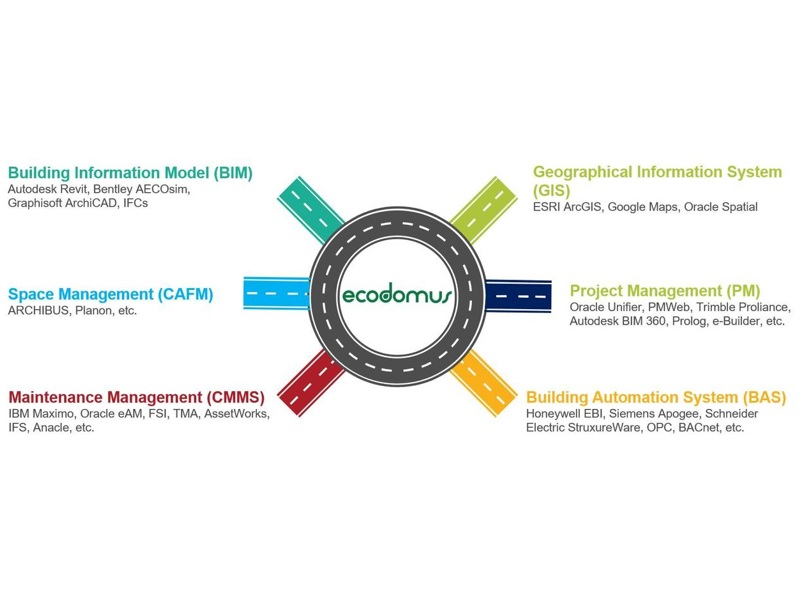 ecodomus-enterprise-methodology
