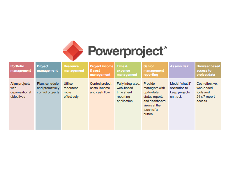 How Powerproject Excels in a Multi-User & Multi-Project Environment