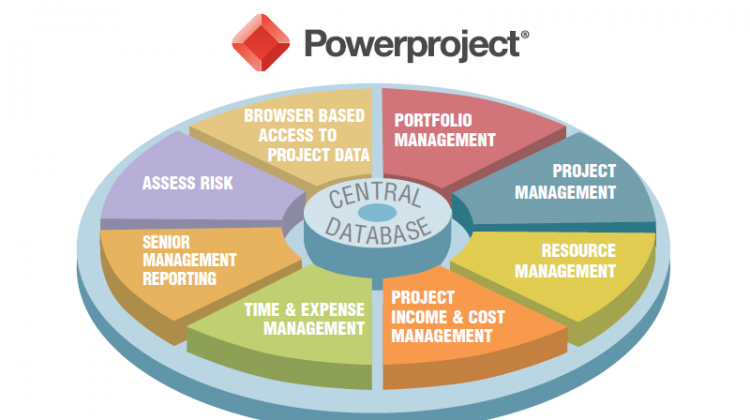 Powerproject Enterprise uses a central database holding all project information and allowing multiple users to work collaboratively across project files.