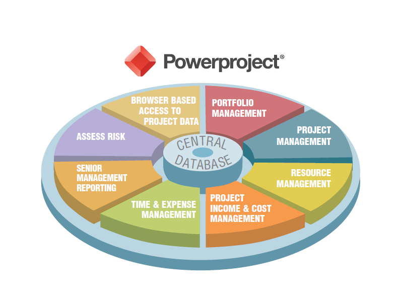 Introduction to Powerproject