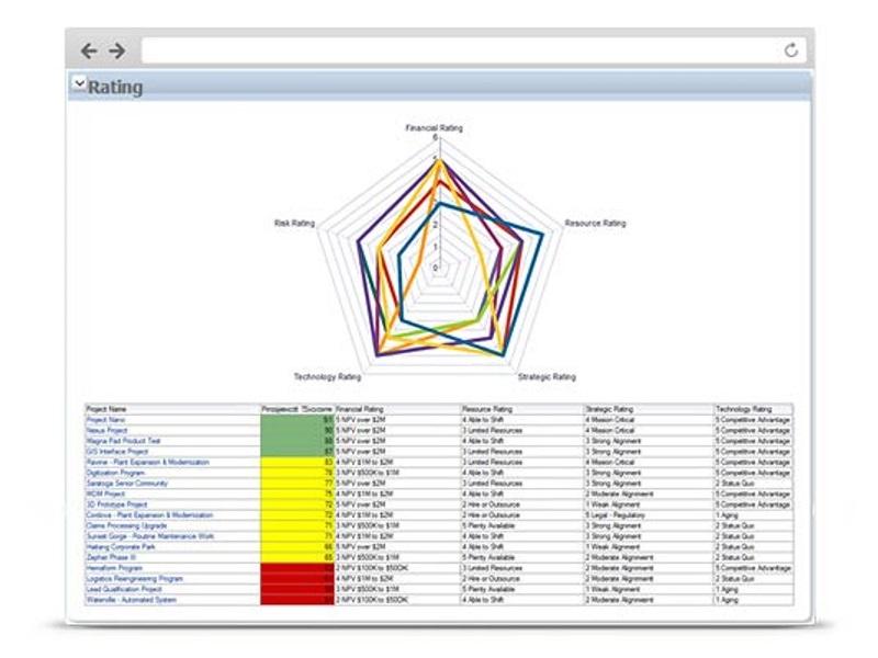 primavera-p6-analytics-graphics